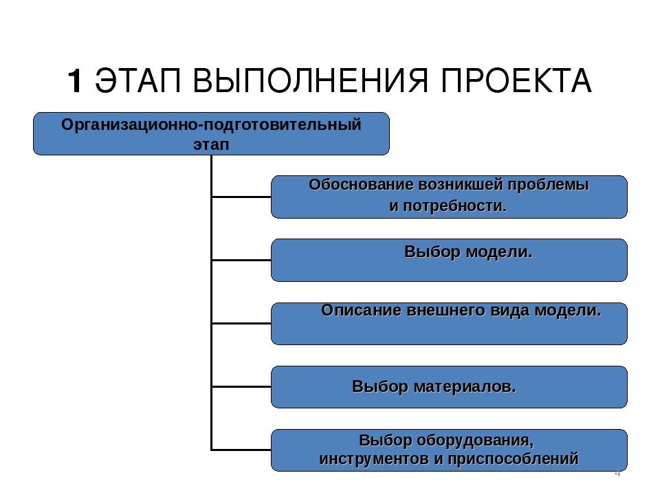 1 ЭТАП ВЫПОЛНЕНИЯ ПРОЕКТА * Описание внешнего вида модели. Выбор материалов....