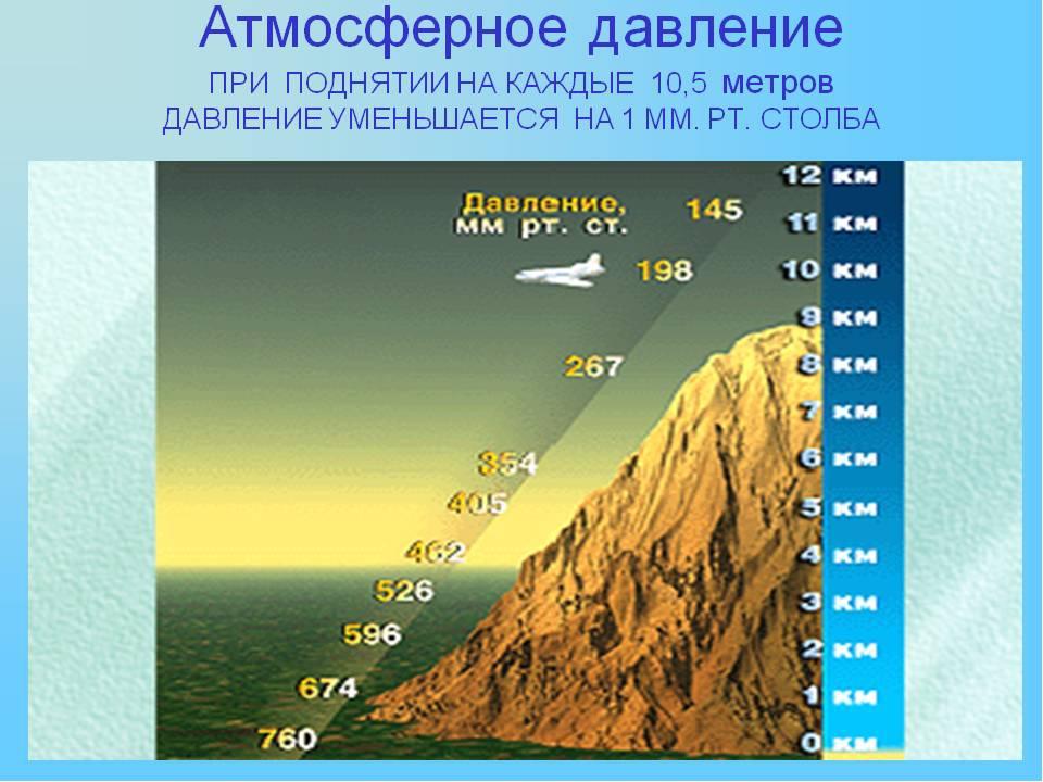 Картинки атмосферном давлении