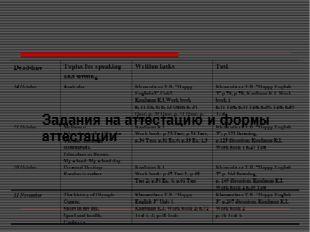 Задания на аттестацию и формы аттестации Dead-line Topics for speaking and