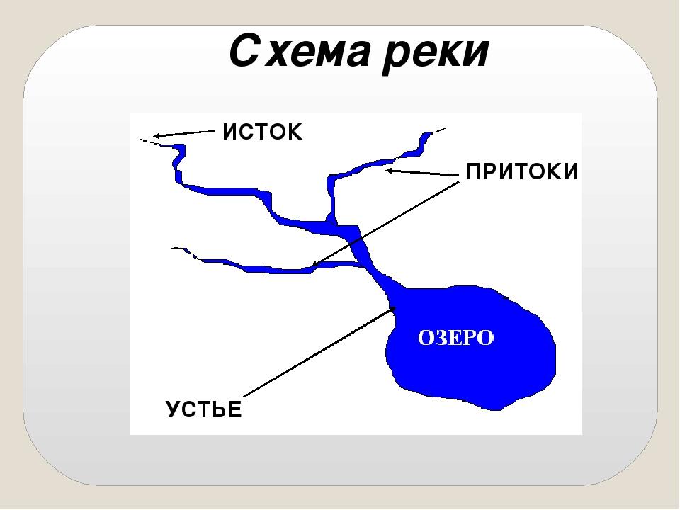 Где находится река устье