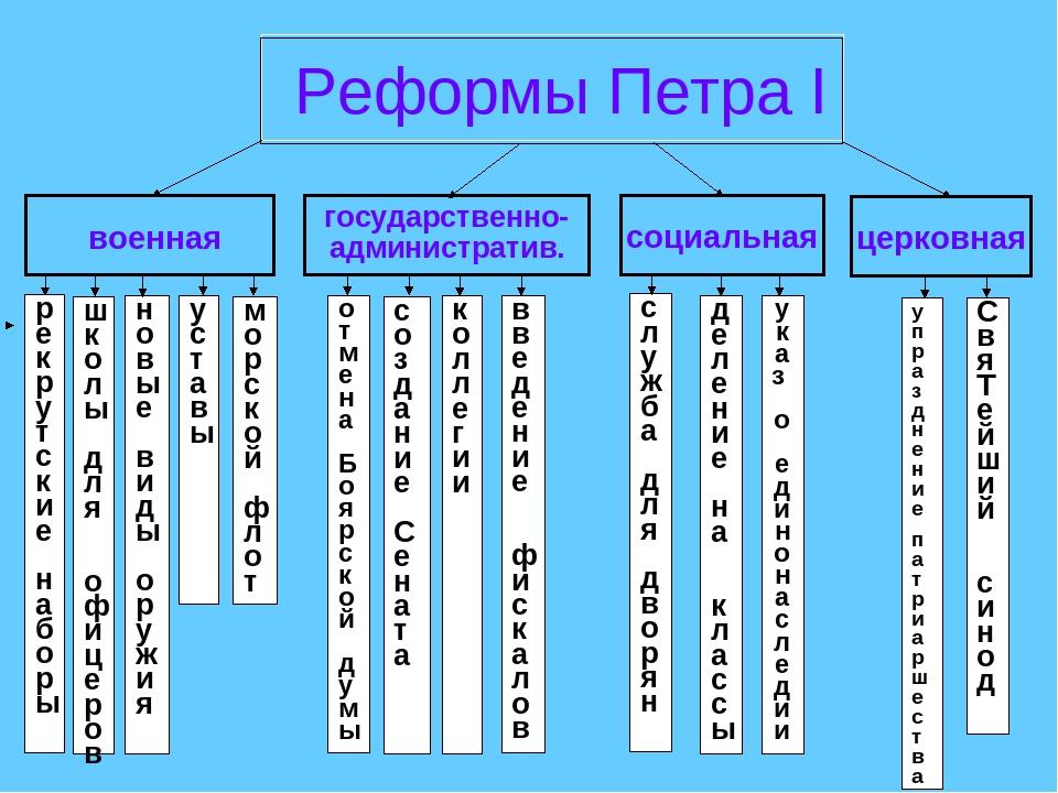 реформы государственного управления 18 века в россии кратко стартовых комбикормов для