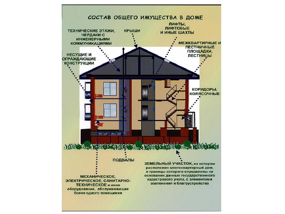 Общее имущество в многоквартирном доме.