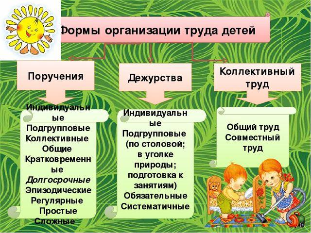 Формы организации труда детей Поручения Дежурства Коллективный труд Индивидуа...