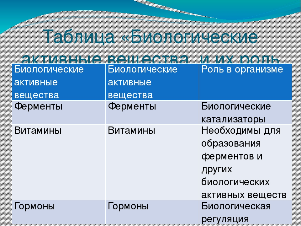 Таблица «Биологические активные вещества и их роль в организме» Биологические...