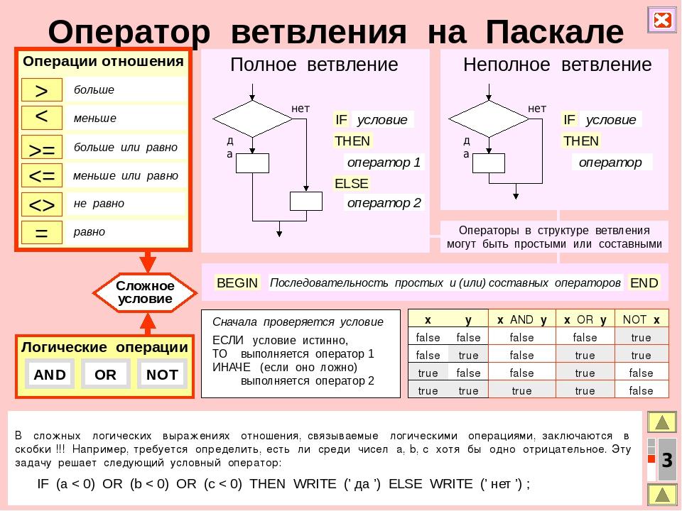 современных операторы ветвления в паскале схема (Инфотекс) гипроку дереву