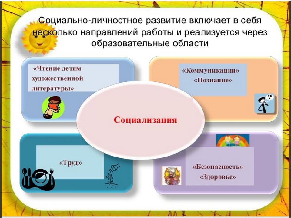 Картинки образовательные области для доу