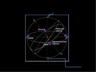 Точка неба или, как принято говорить в астрономии, небесной сферы, располагаю