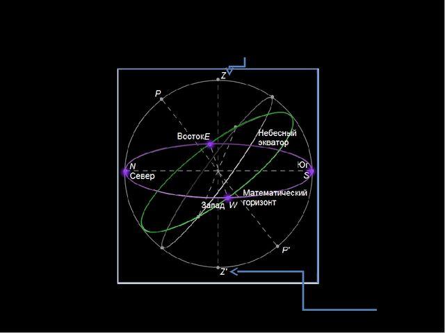 Точка неба или, как принято говорить в астрономии, небесной сферы, располагаю...