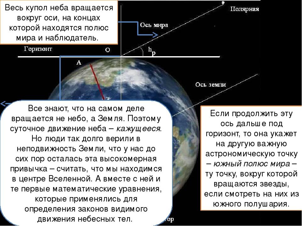 Весь купол неба вращается вокруг оси, на концах которой находятся полюс мира...