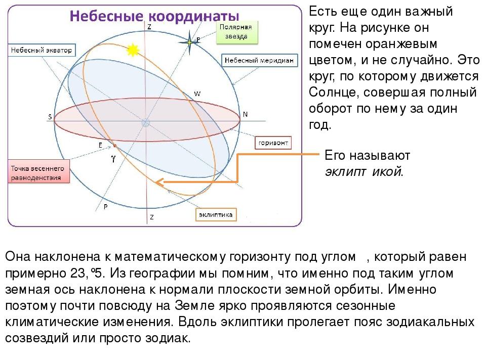 Она наклонена к математическому горизонту под углом ε, который равен примерно...