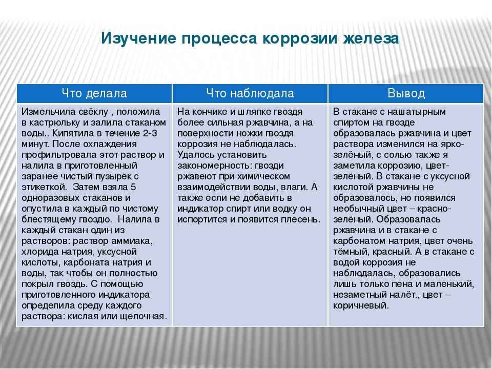 Изучение процесса коррозии железа Чтоделала Что наблюдала Вывод Измельчила св...