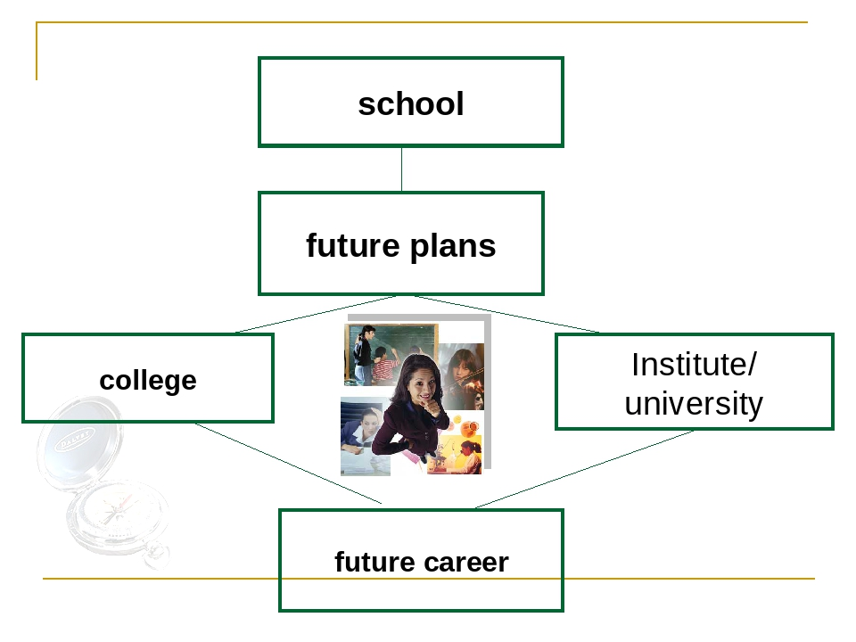 essay on your future career plans My future career - becoming a nurse 2 pages 571 words november 2014 saved essays save your essays here so you can locate them quickly.