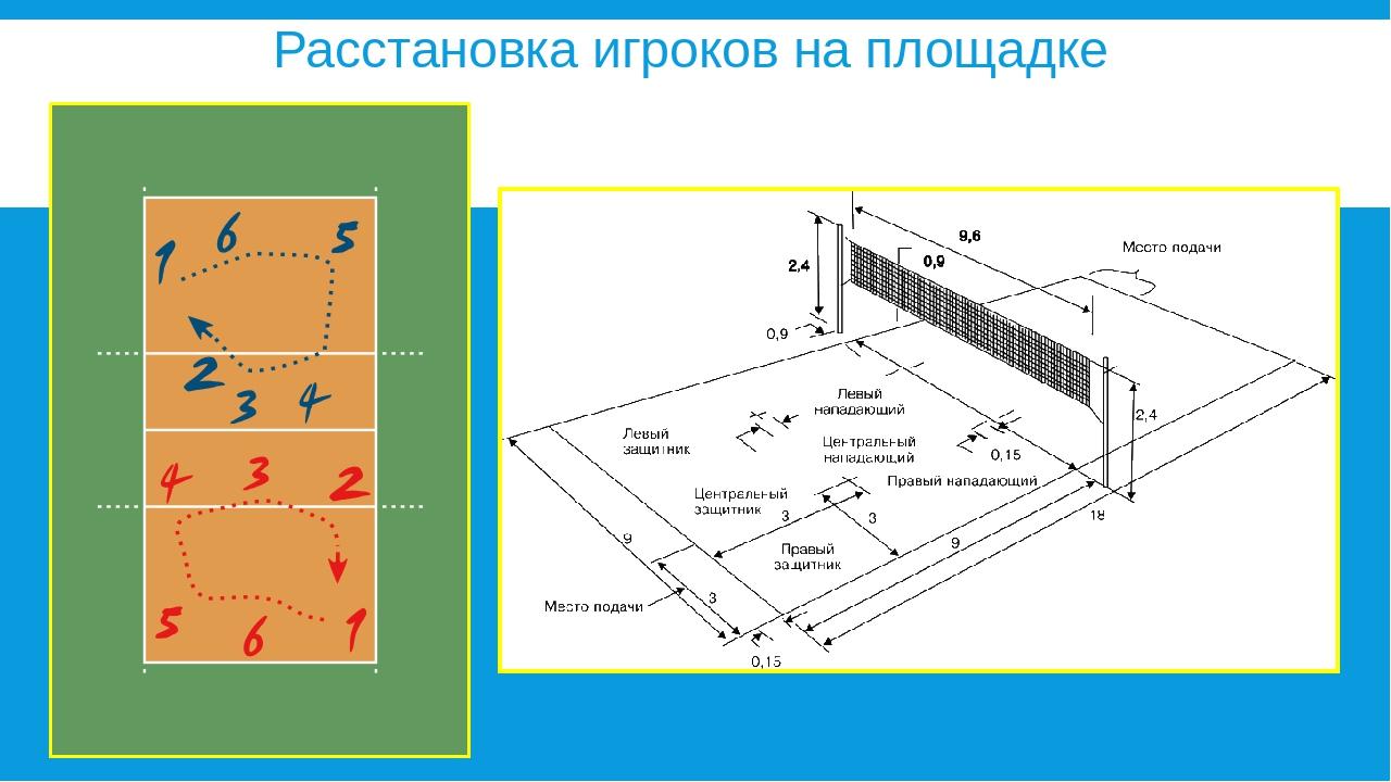 схема перехода игроков в волейболе в картинках спросим любого россиянина