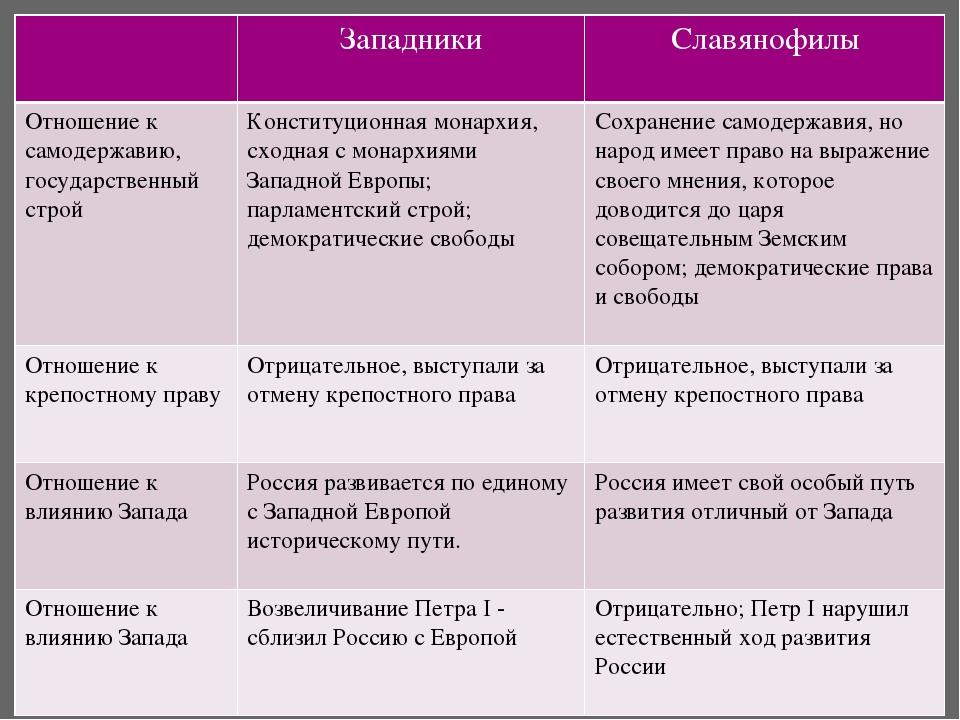 Западники и славянофилы шпаргалка