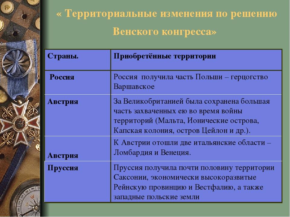 конгресс заполните таблицу венский