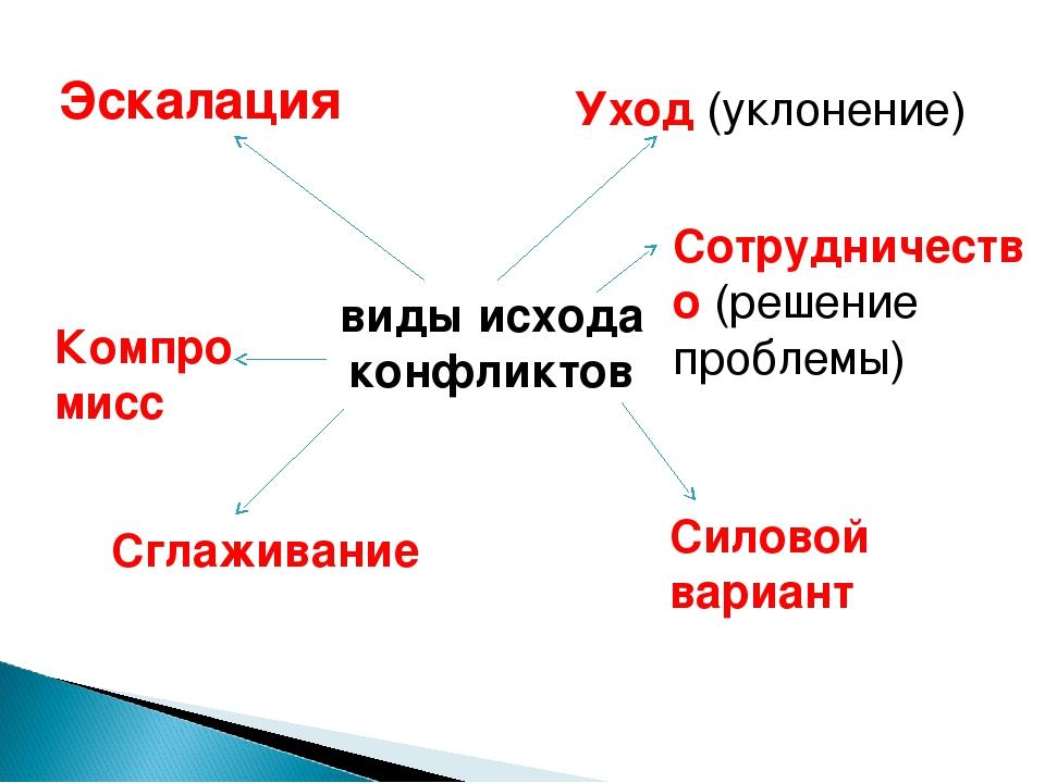 виды исхода конфликтов Уход (уклонение) Сглаживание Компромисс Сотрудничество...
