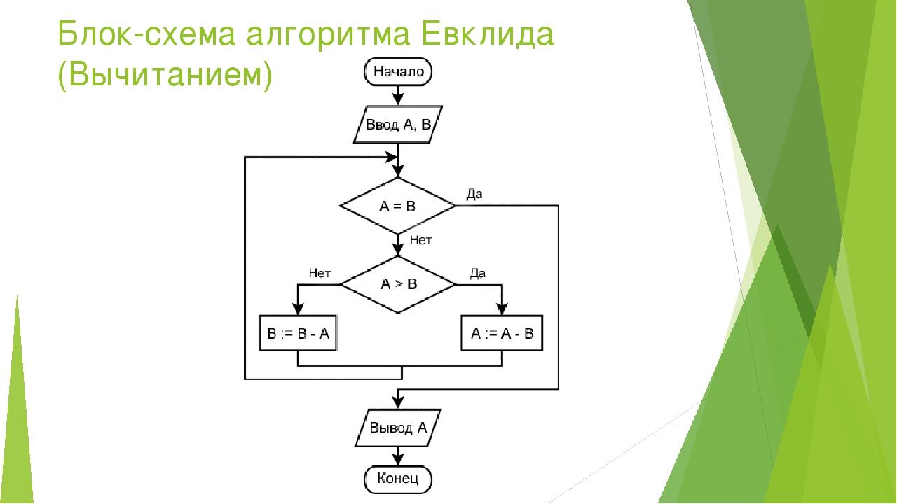 Блок схема алгоритма евклида фото 29