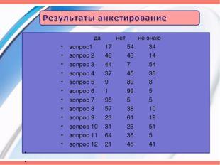 да нетне знаю вопрос1 175434 вопрос 2 484314 вопрос 3 44754
