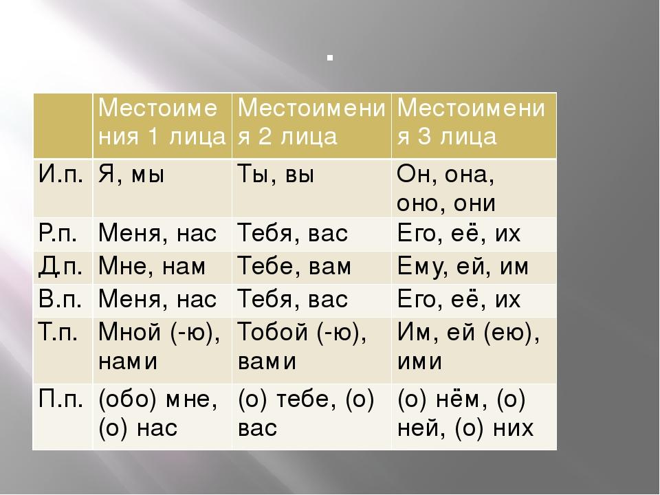 местоимения первого лица картинка взглянуть жизненные позиции