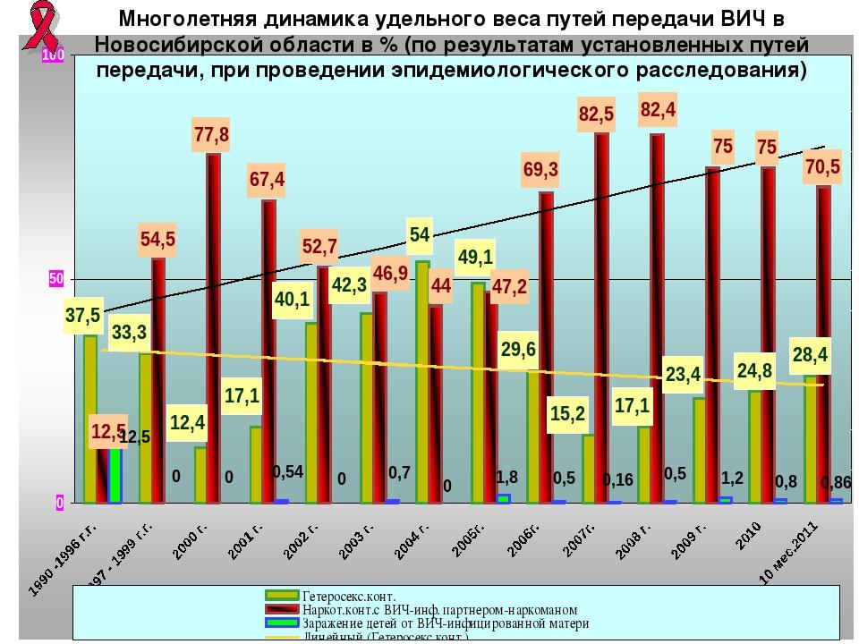 * Ч Многолетняя динамика удельного веса путей передачи ВИЧ в Новосибирской об...