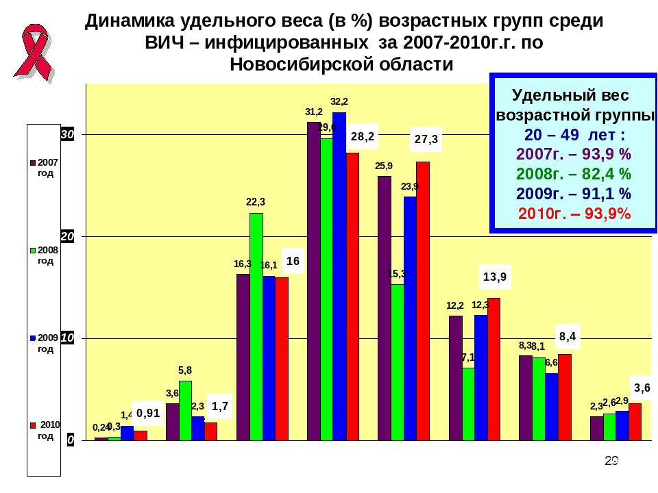 * Динамика удельного веса (в %) возрастных групп среди ВИЧ – инфицированных з...