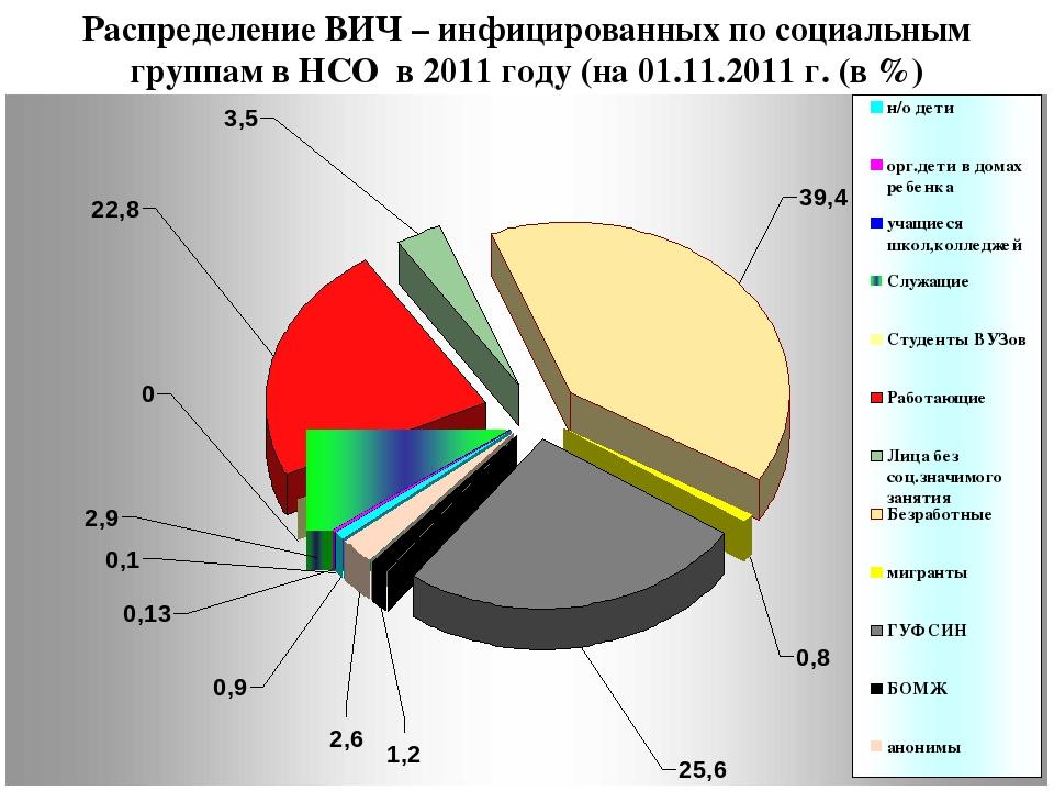 Распределение ВИЧ – инфицированных по социальным группам в НСО в 2011 году (н...