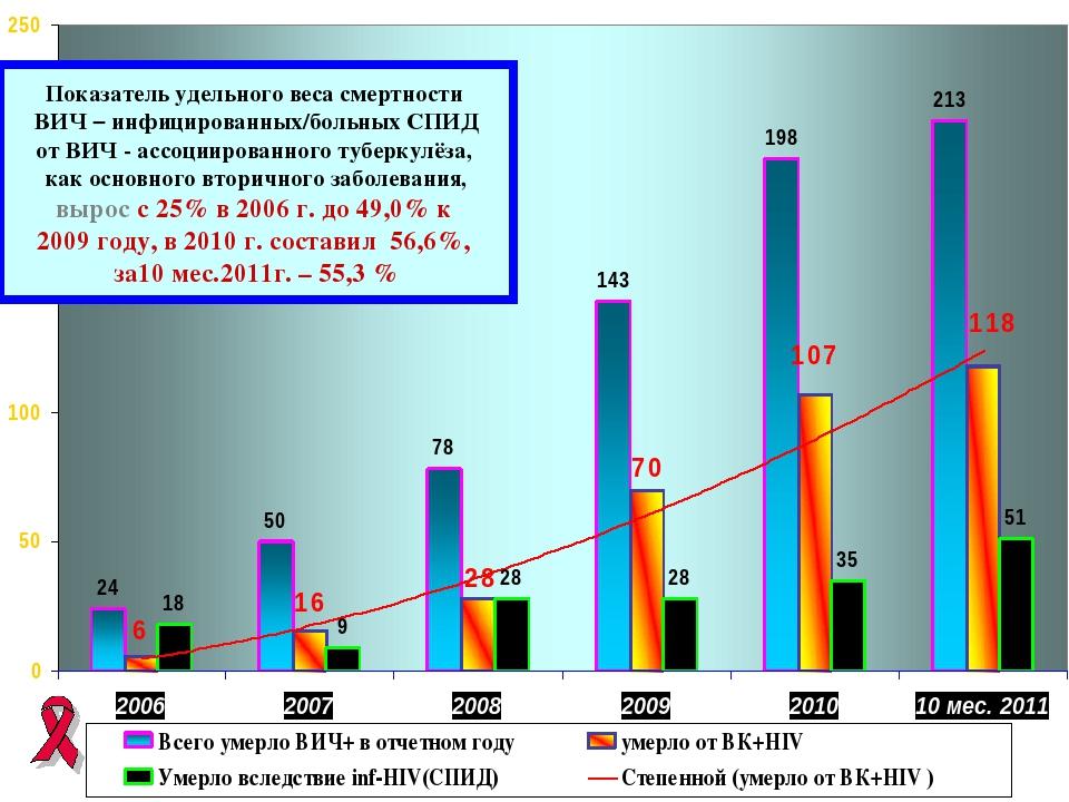 * Показатель удельного веса смертности ВИЧ – инфицированных/больных СПИД от В...