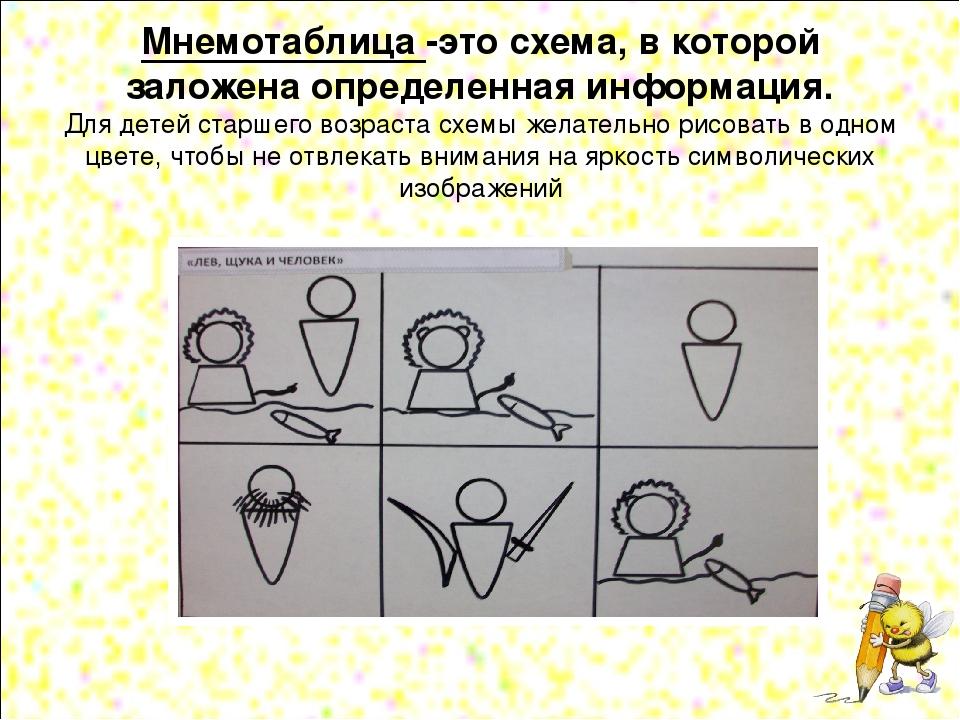 Мнемотаблица -это схема, в которой заложена определенная информация. Для дете...