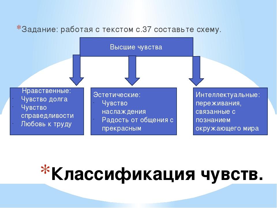 Классификация чувств. Задание: работая с текстом с.37 составьте схему. Высшие...