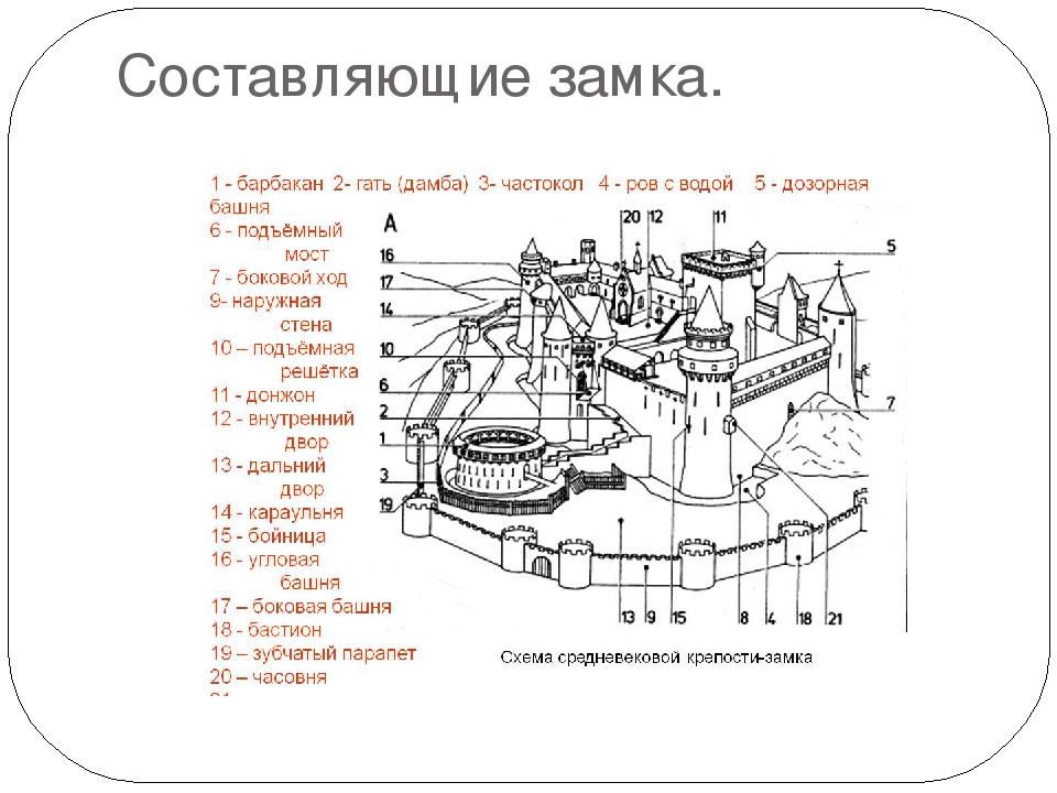 средневековый замок строение