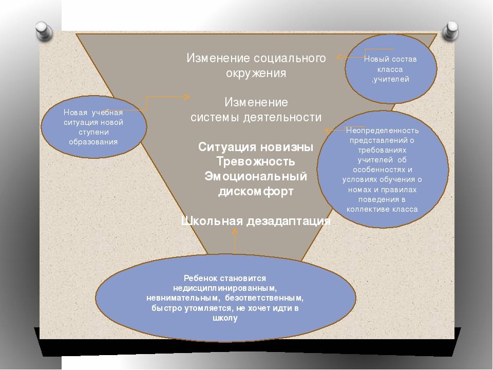 Изменение социального окружения Изменение системы деятельности Ситуация нови...