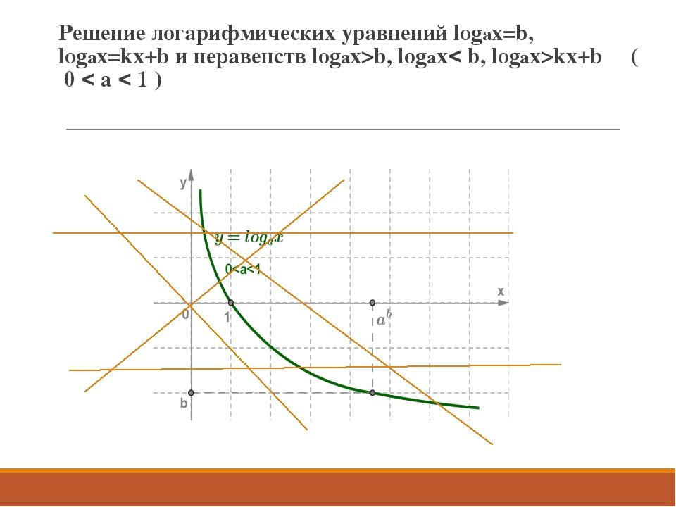 Решение логарифмических уравнений logax=b, logax=kx+b и неравенств logax>b, l...