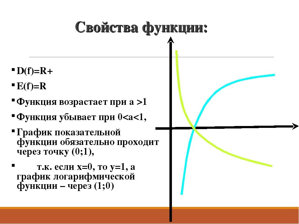 Свойства функции: D(f)=R+ Е(f)=R Функция возрастает при a >1 Функция убывает...