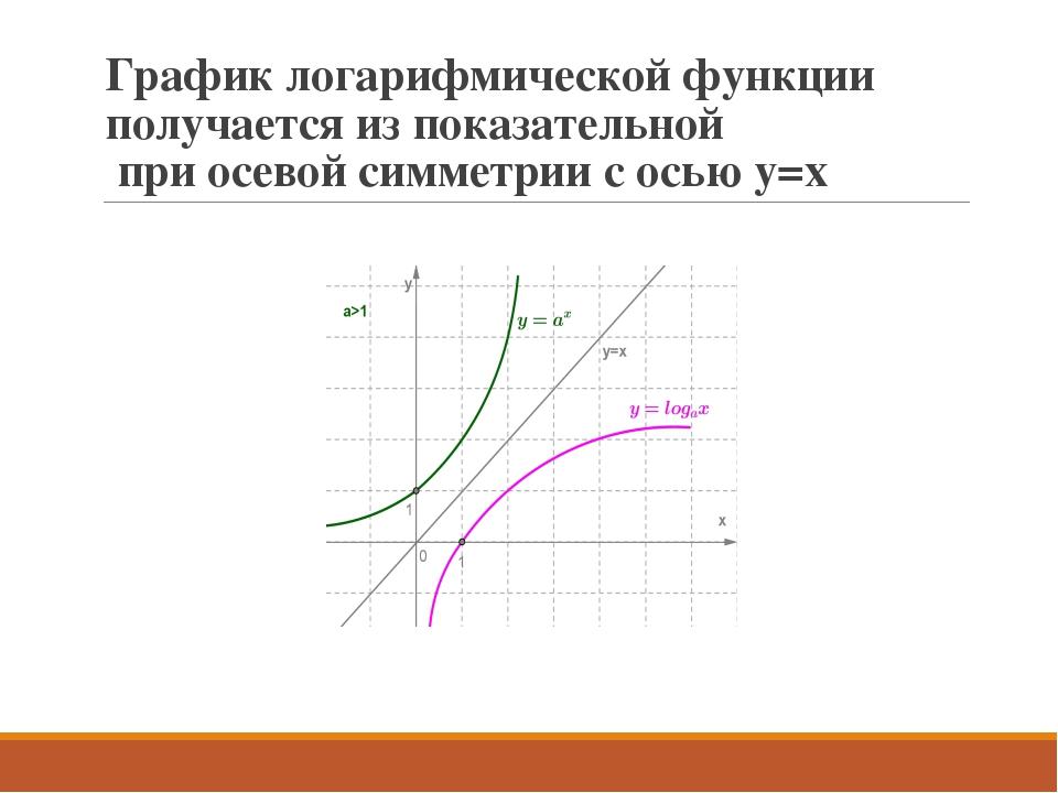 График логарифмической функции получается из показательной при осевой симметр...