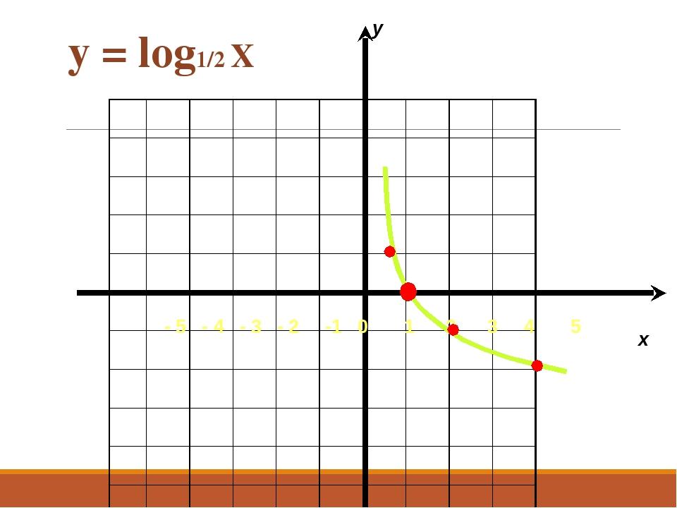y = log1/2 Х - 5 - 4 - 3 - 2 -1 0 1 2 3 4 5 x y...