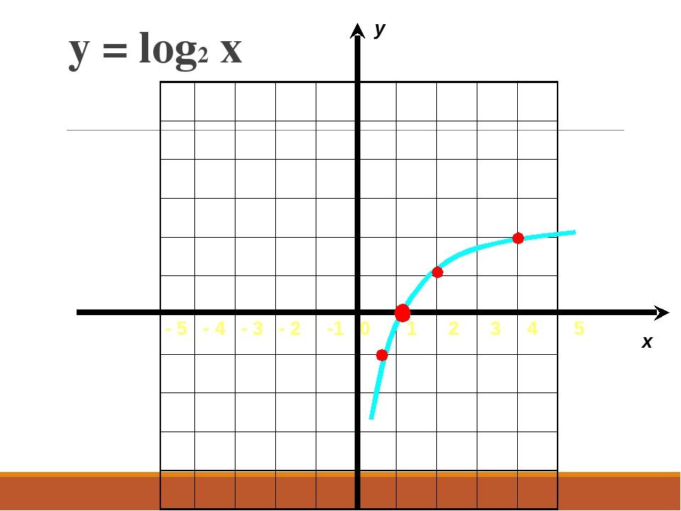 y = log2 x - 5 - 4 - 3 - 2 -1 0 1 2 3 4 5 x y...