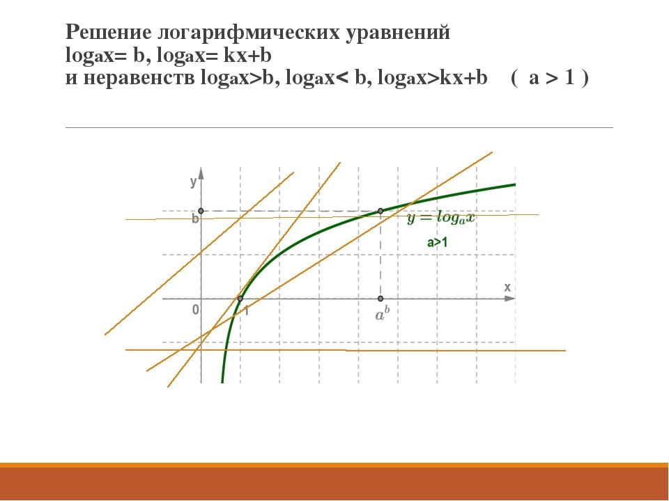 Решение логарифмических уравнений logax= b, logax= kx+b и неравенств logax>b,...