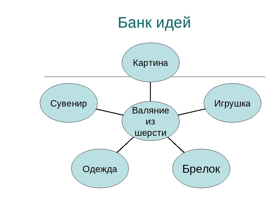Банк идей в картинках