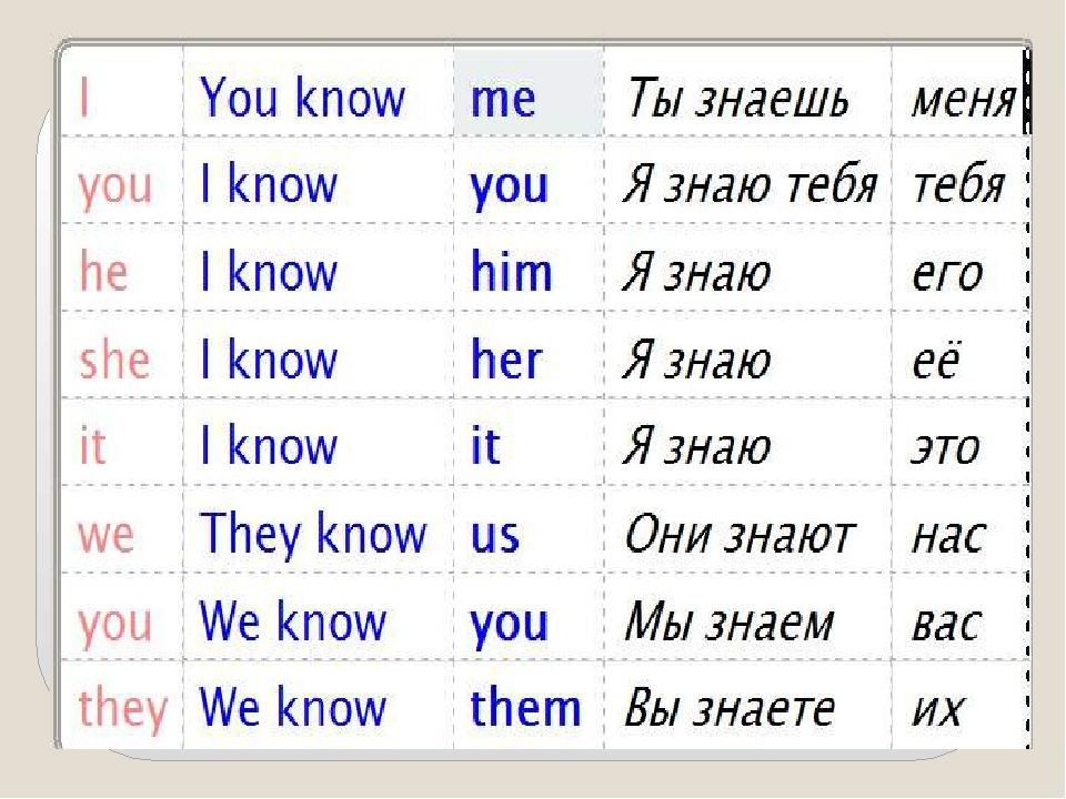 Возвратные местоимения Reflexive pronouns Английский язык
