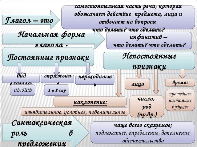 Конспект урока по русскому языку тема глагол 6 класс