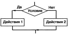 Контрольная работа по теме Базовые понятия алгоритмизации