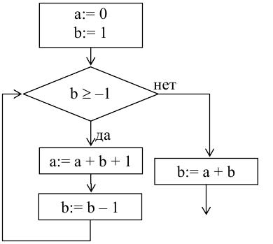 Контрольная работа по теме Базовые понятия алгоритмизации   hello html mf7a3b5a png