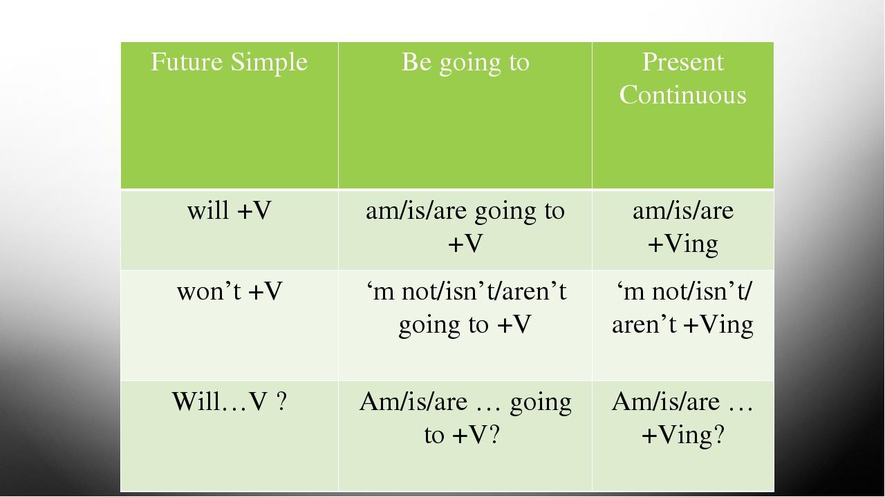 Present Simple Esercizi tutto inglese Imparare l