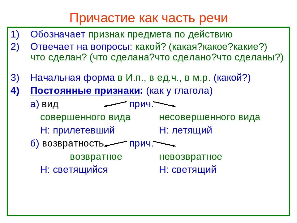 Причастие картинки русский, вацап прикольное как