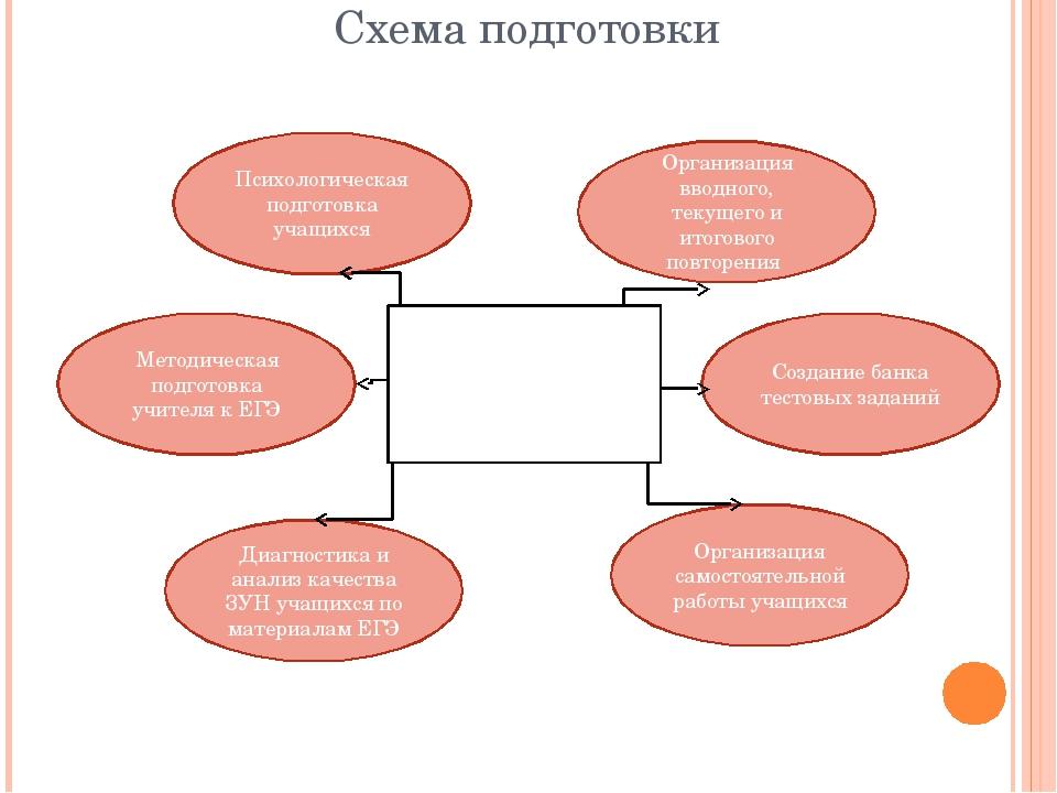 Схемы к егэ по обществознанию