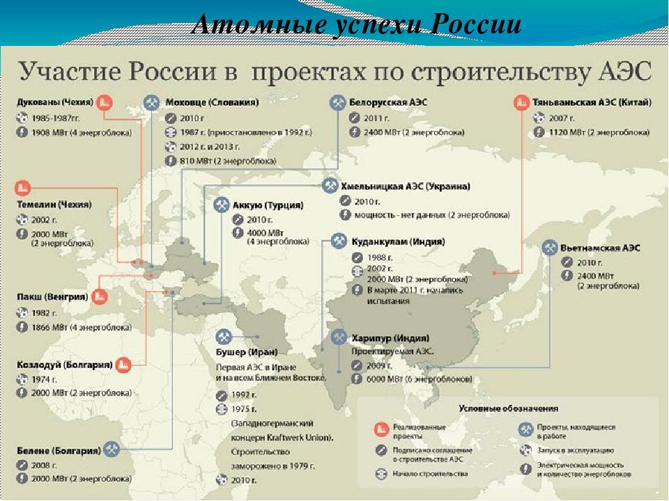 Атомные успехи России