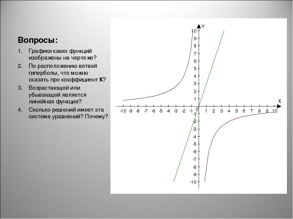 Вопросы: Графики каких функций изображены на чертеже? По расположению ветвей...