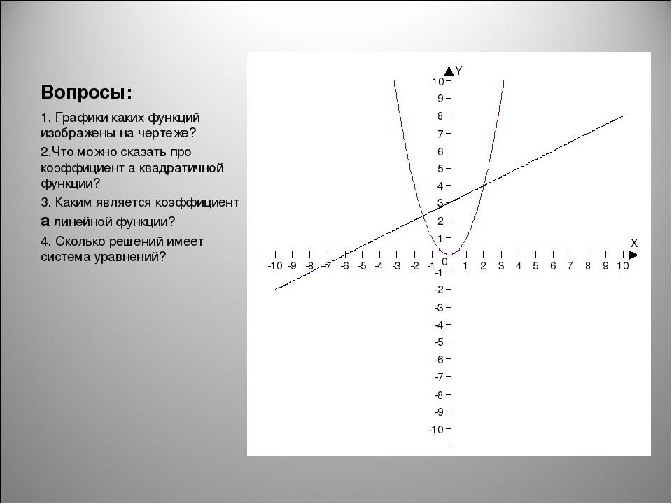 Вопросы: 1. Графики каких функций изображены на чертеже? 2.Что можно сказать...