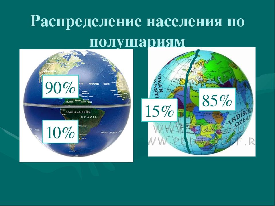 Распределение населения по полушариям 90% 10% 85% 15%