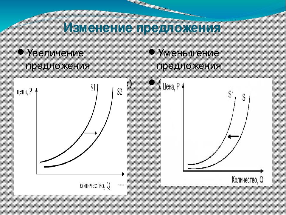 Изменение предложения Увеличение предложения (сдвиг кривой вправо) Уменьшение...